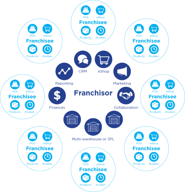 Franchise and Multi Store Management Software