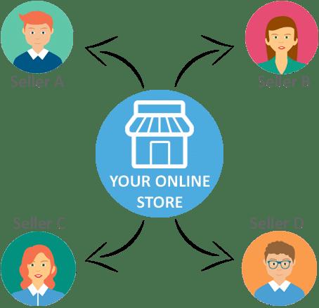 Multi Vendor E-Commerce Billing Software